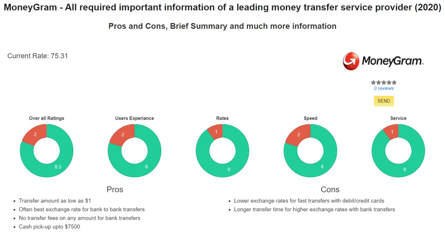 send money to India using MoneyGram step1